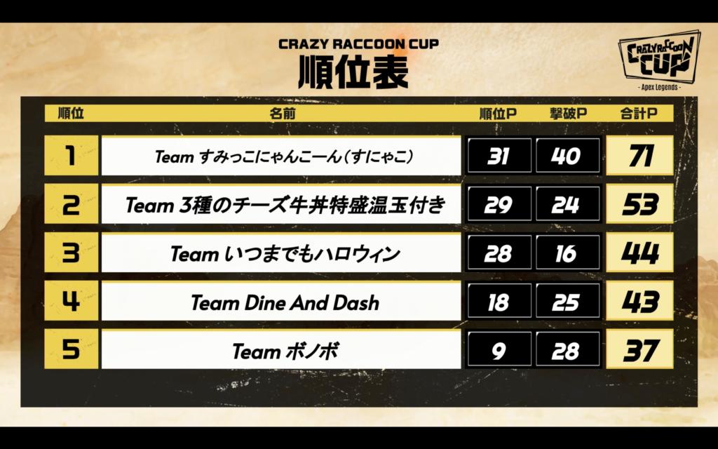 Cr カップ メンバー プロゲーミングチーム『CrazyRaccoon(クレイジーラクーン)』のメンバ...